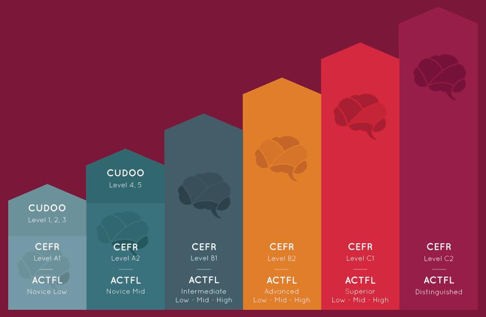 CEFR Levels (Cudoo)