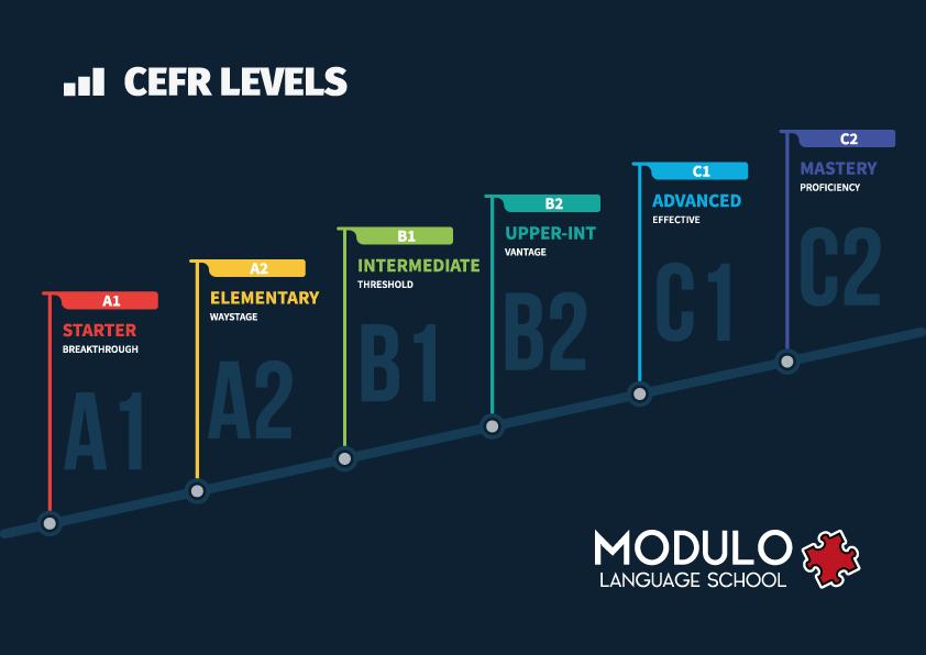 CEFR Levels Modulo